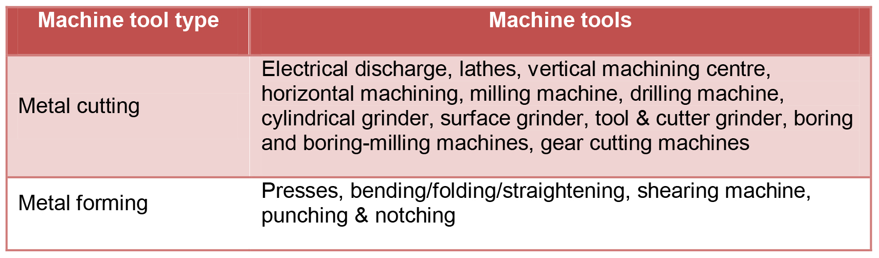Machine tools classification