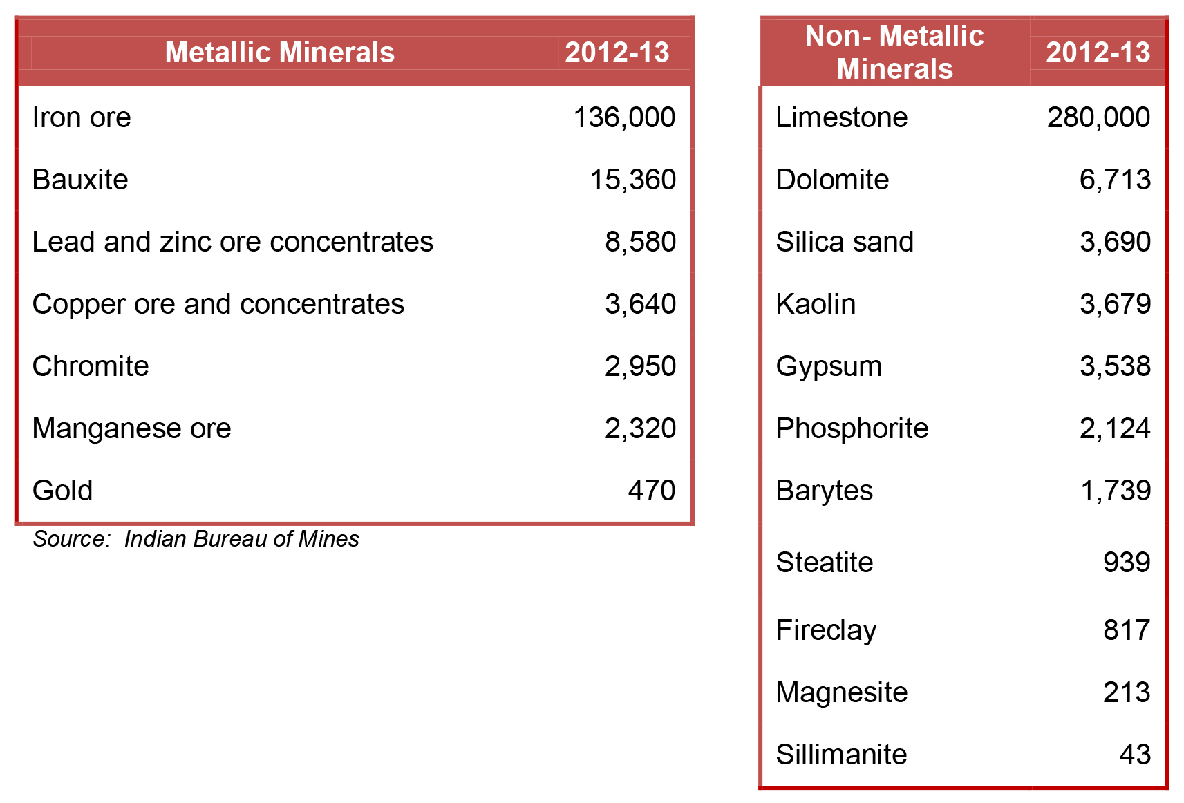 Non metallic minerals list
