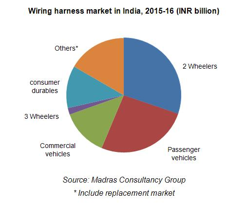 Wiring harness market in India 2015 16 wiring harness industry in india consult mcg wiring harness diagram at fashall.co