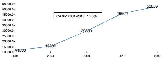 Elevator Market Growth Trend 2001 - 2013(Units)