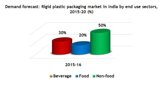 demand-forecast-rigid-plastic