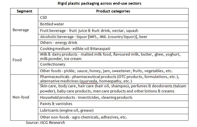 rigid-plastic-end-users