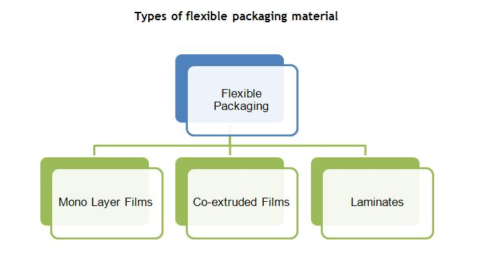 types-of-flexible-packaging-material