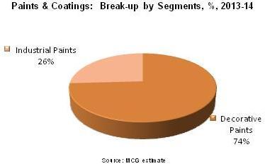 paints chart